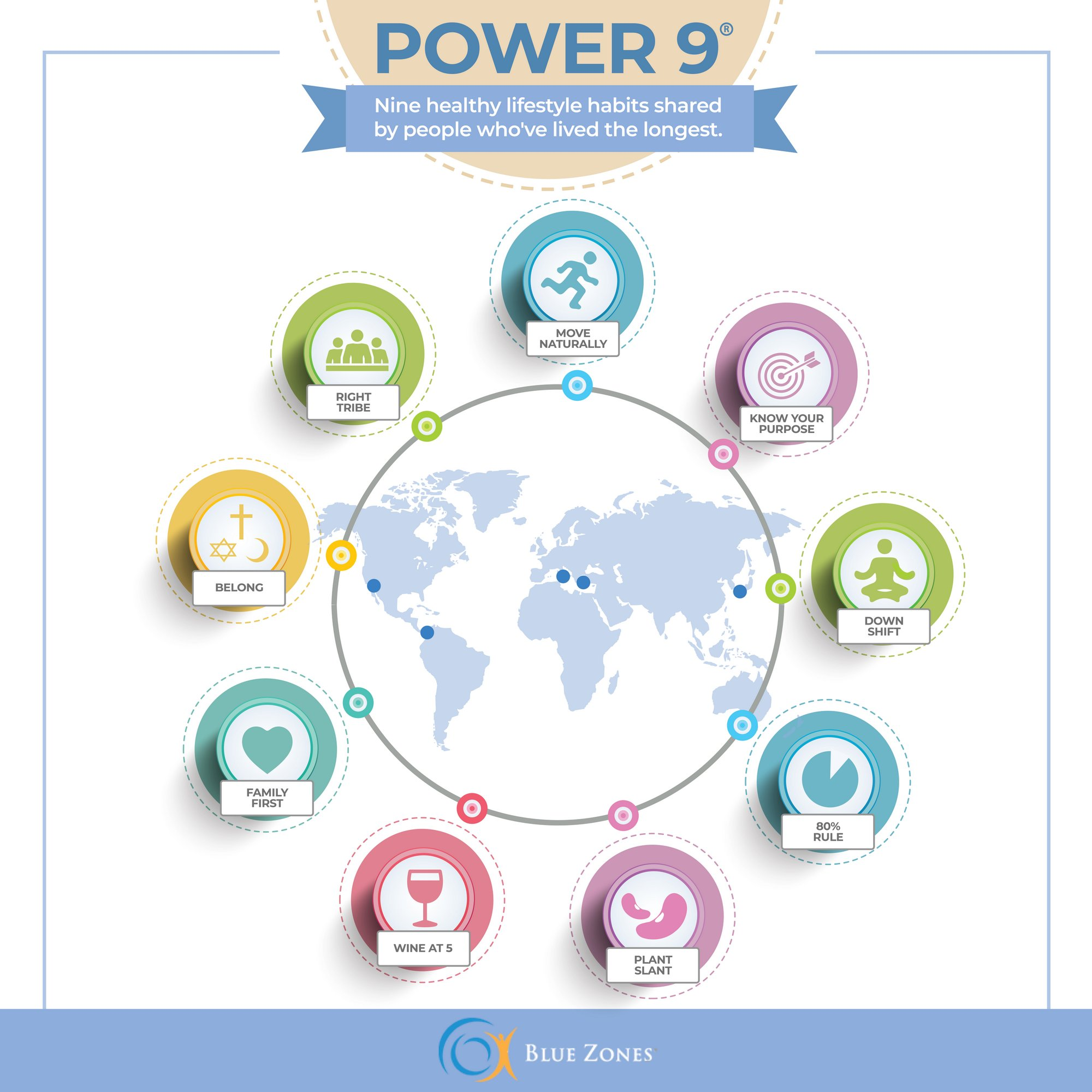 Blue Zones Power 9 Chart