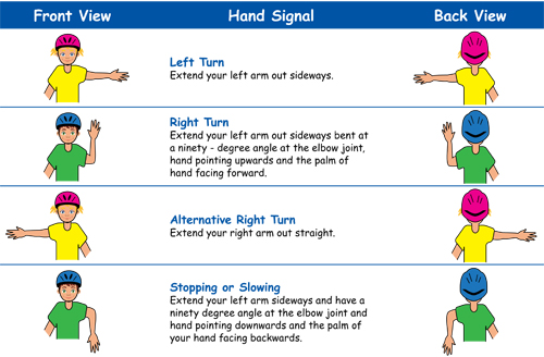 chart of hand signals for cyclists and their meaning